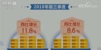 工信部:前三季度工业增加值同比增6.4% - 上饶之窗
