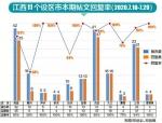 九江新余等五设区市回复率100% - 中国江西网